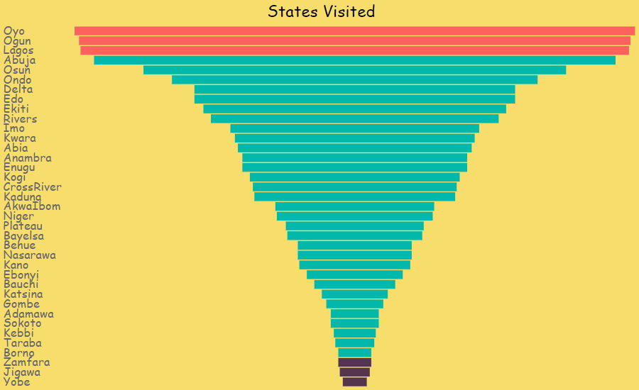 States visited by respondents